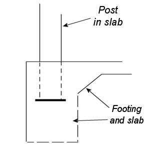 Post in Slab