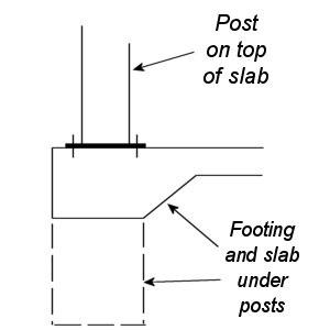 Carport Post Footing